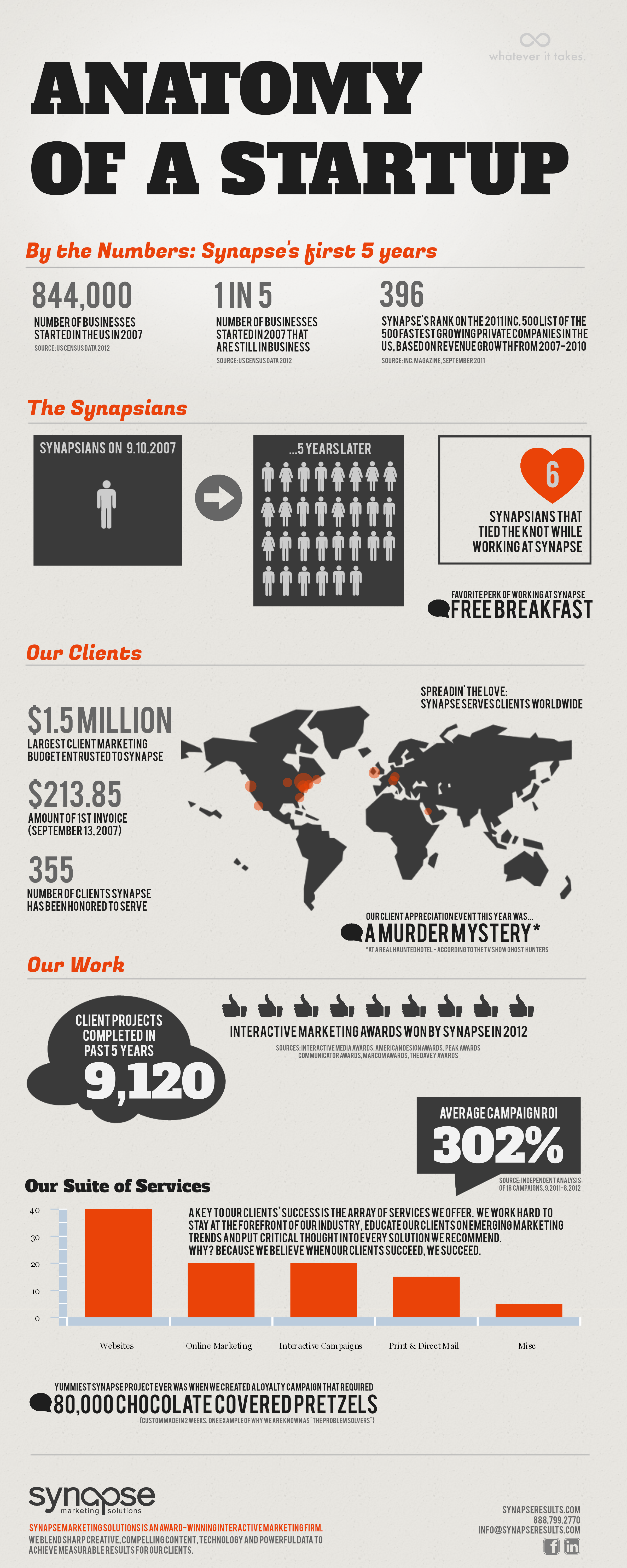 Startup Business Marketing Infographic